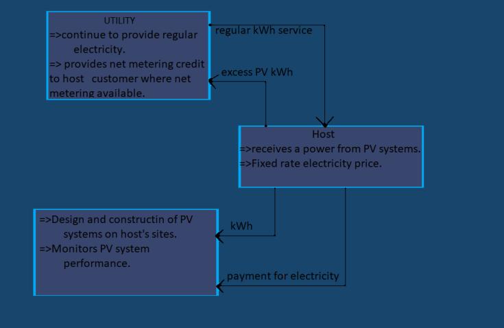Solar Power Purchase Agreement Arnavtech